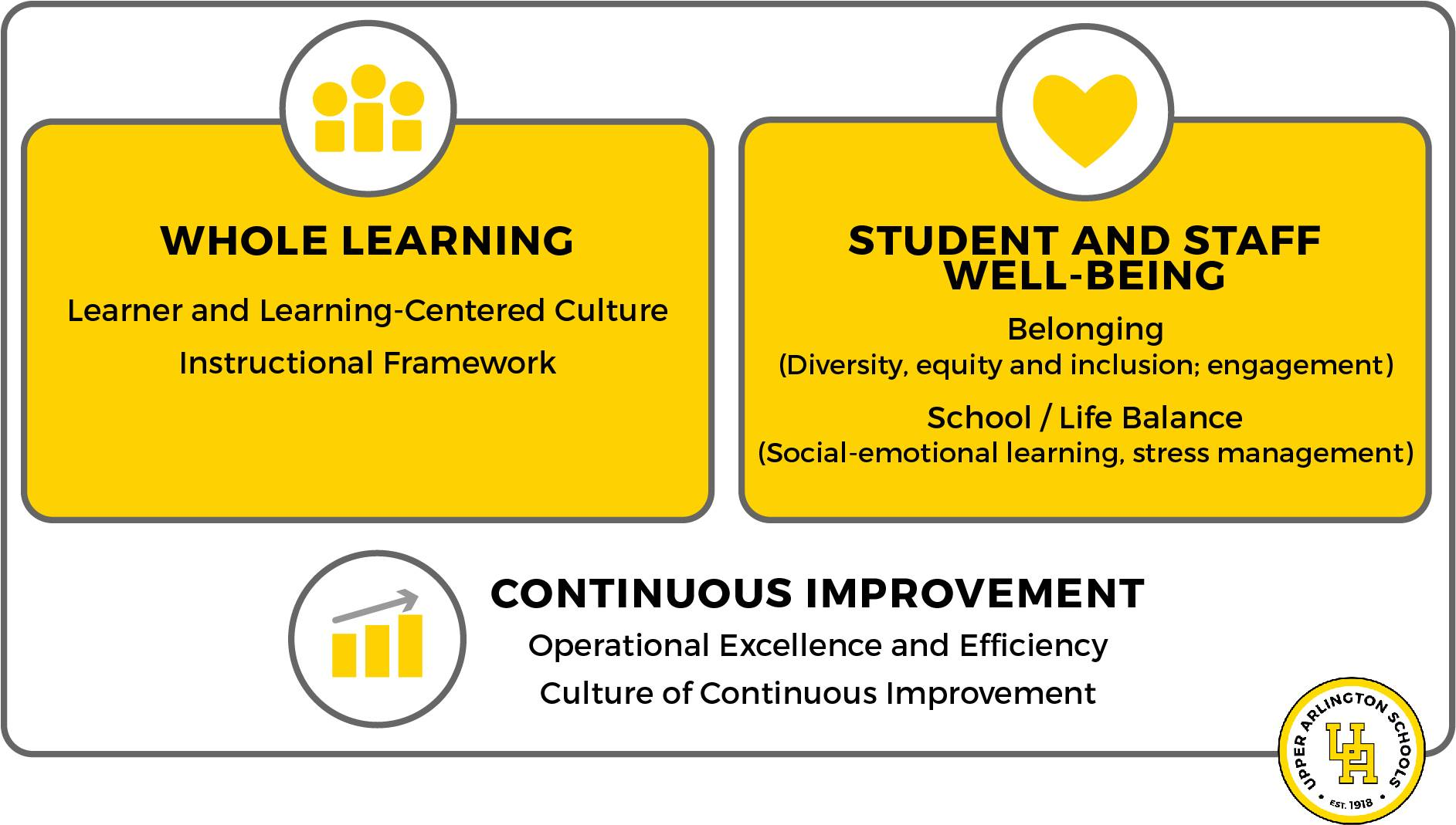 A graphic showing the three key areas in the strategic plan
