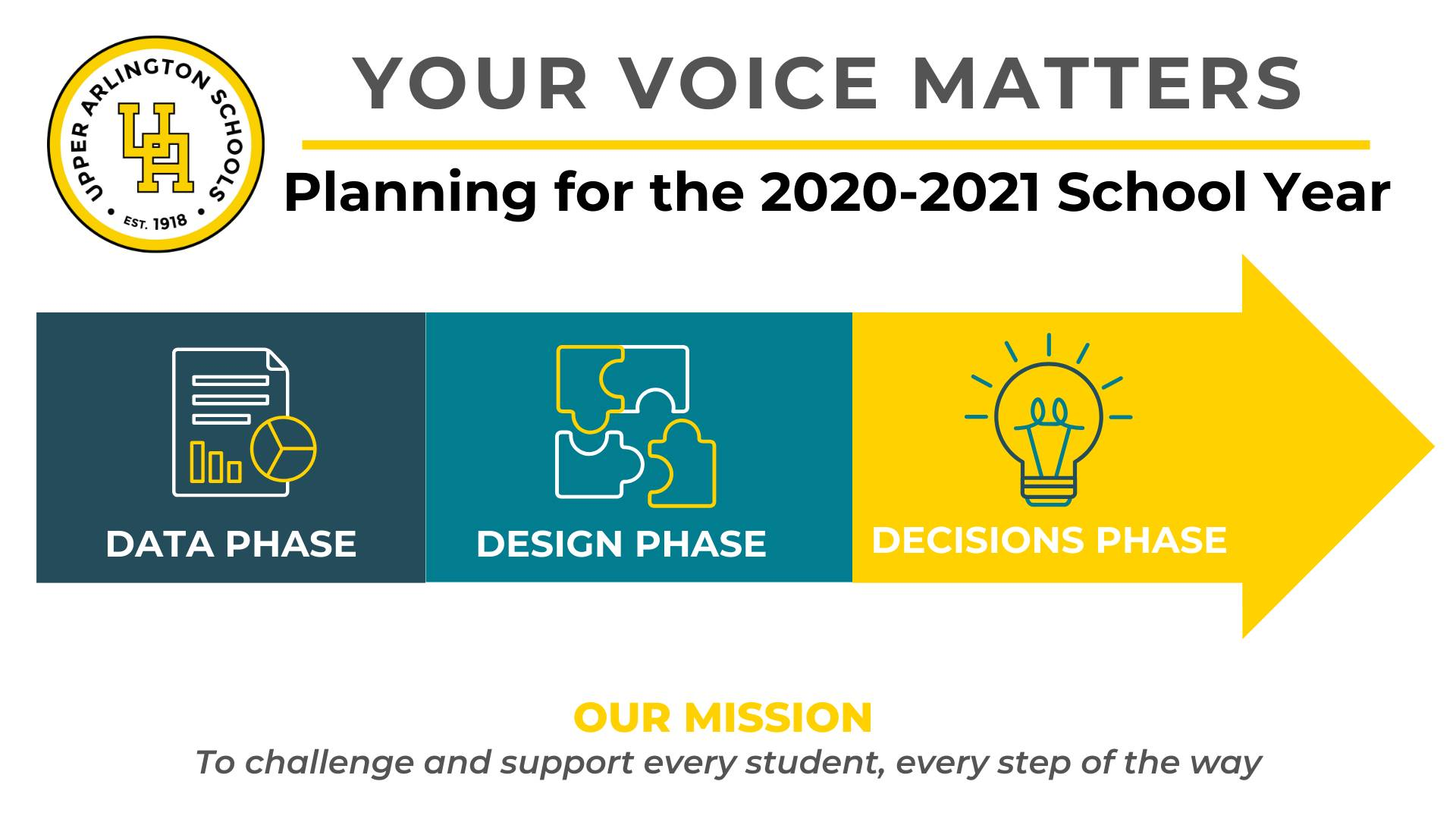 Your Voice Matters planning and feedback process graphic