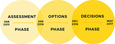 A graphic of the three-phase process, Assessment Phase, Options Phase and Decisions Phase
