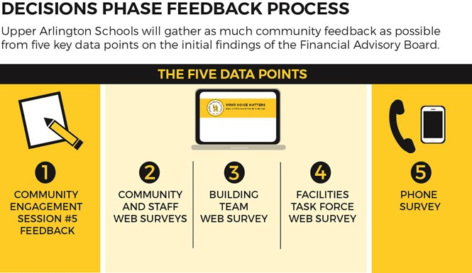 Decisions Phase Feedback Process