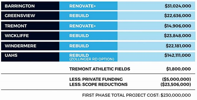 Estimated Cost for Building Growth